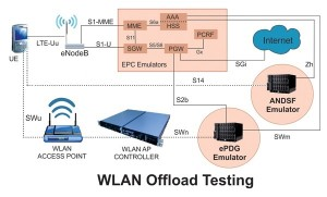 polaris_wlan_offloading_s14_dotted